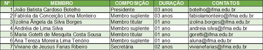 Comissão de Ética- Membros